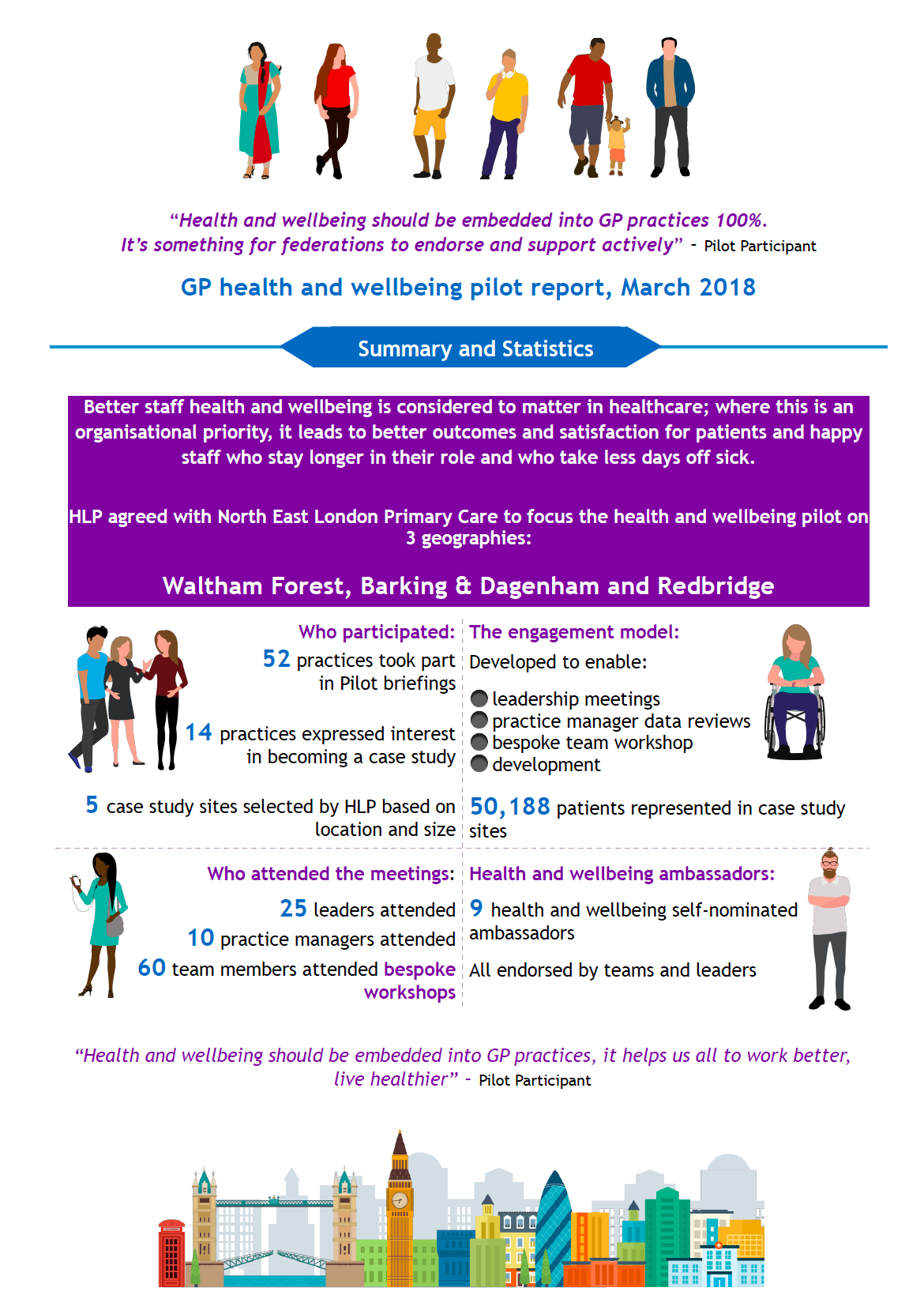 Health and wellbeing of practice staff pilot