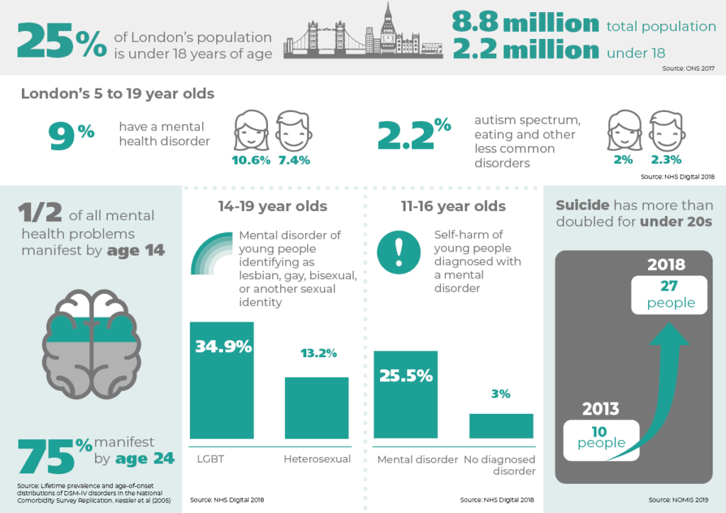 Mental Health in schools trailblazers in London